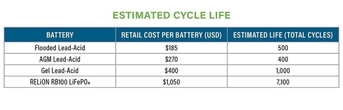 Cycle-Life-Lithium.jpeg#asset:4372:blog